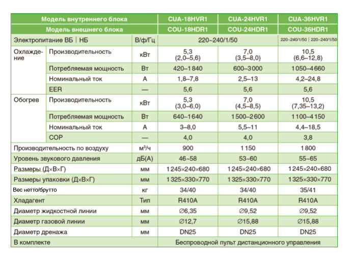 Характеристики напольно-подпотолочного кондиционера Chigo CUA-36HVR1/COU-36HDR1-A