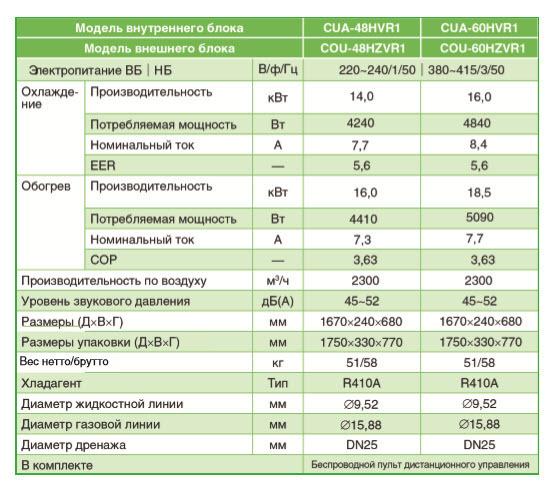 Характеристики напольно-подпотолочного кондиционера Chigo CUA-48HVR1/COU-48HZVR1