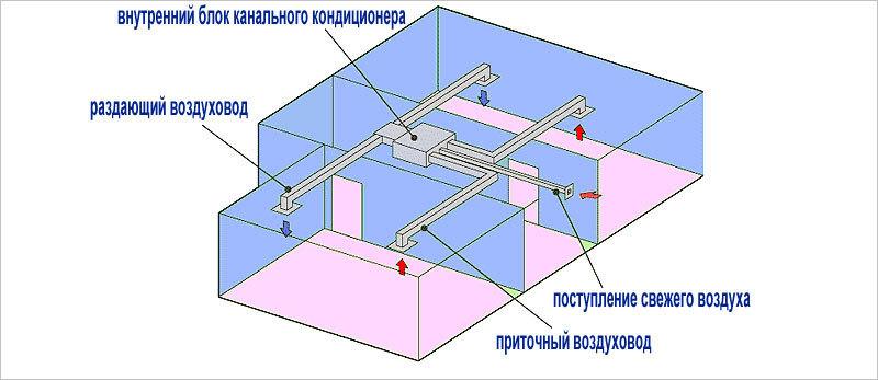 Схема расположения канального кондиционера Chigo