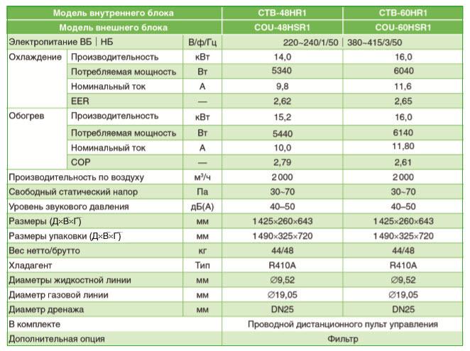 Характеристики канального кондиционера Chigo CTB-48HR1/COU-48HSR1