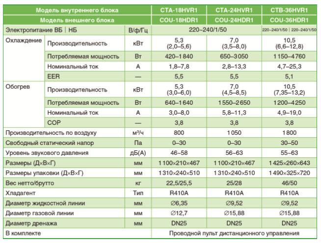 Характеристики инверторного канального кондиционера Chigo CTA-18HVR1/COU-18HDR1