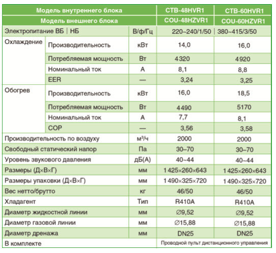 Характеристики инверторного канального кондиционера Chigo CTB-48HVR1/COU-48HZVR1