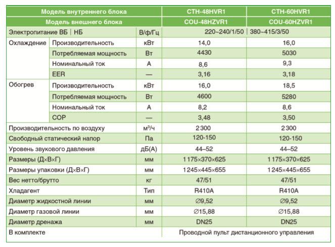 Характеристики инверторного канального кондиционера Chigo CTH-48HVR1/COU-48HZVR1