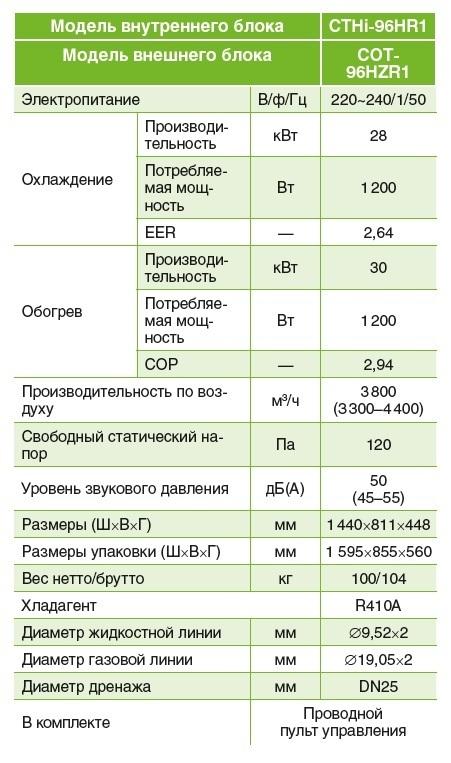 Характеристики канального кондиционера Chigo CTHi-96HR1/COT-96HZR1