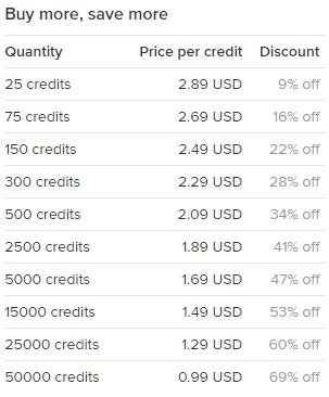 Buy more US FDA Prior Notice credits , save more money
