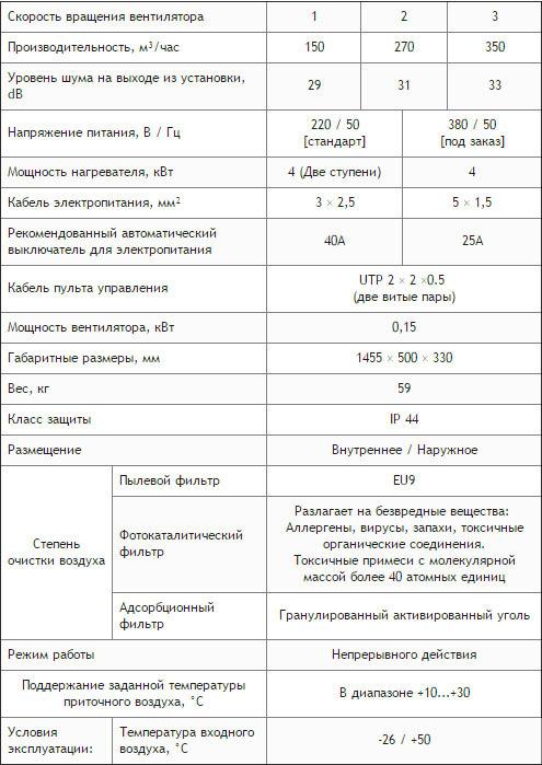 Характеристики приточной вентиляционной системы ПВУ-350 Zentec