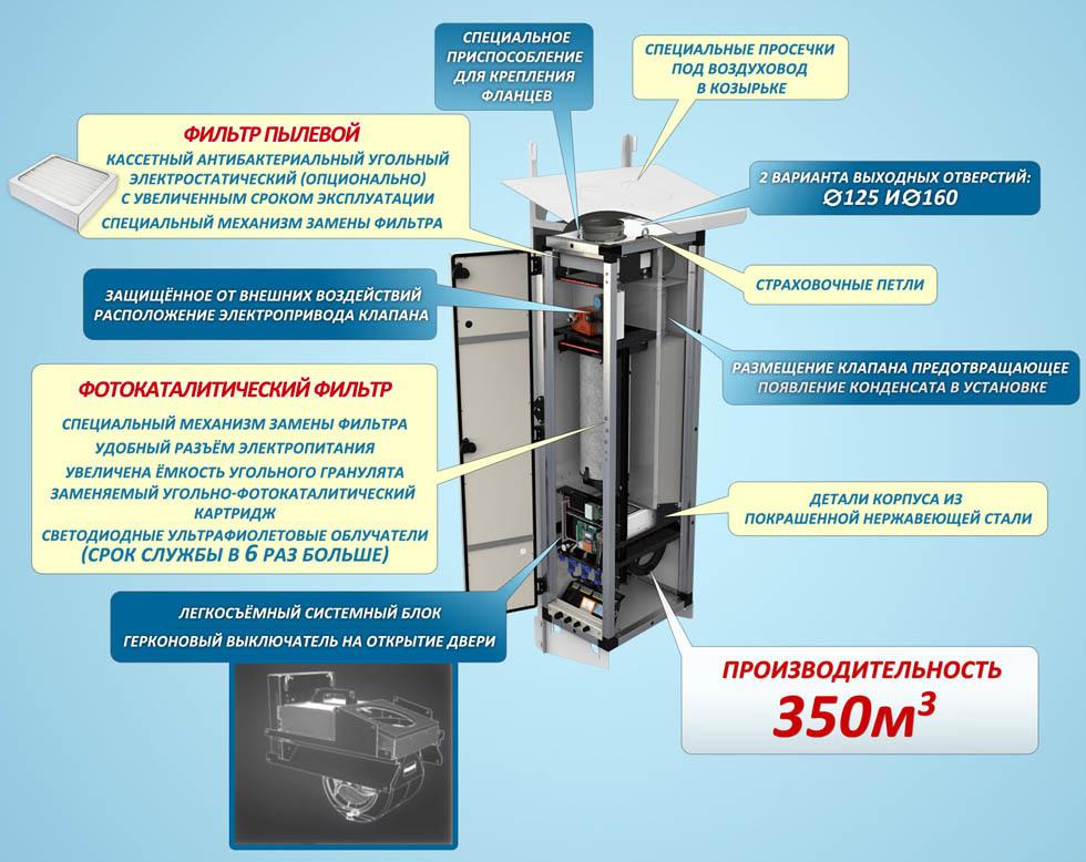 Ососбенности приточной вентиляционной системы ПВУ-350 Zentec