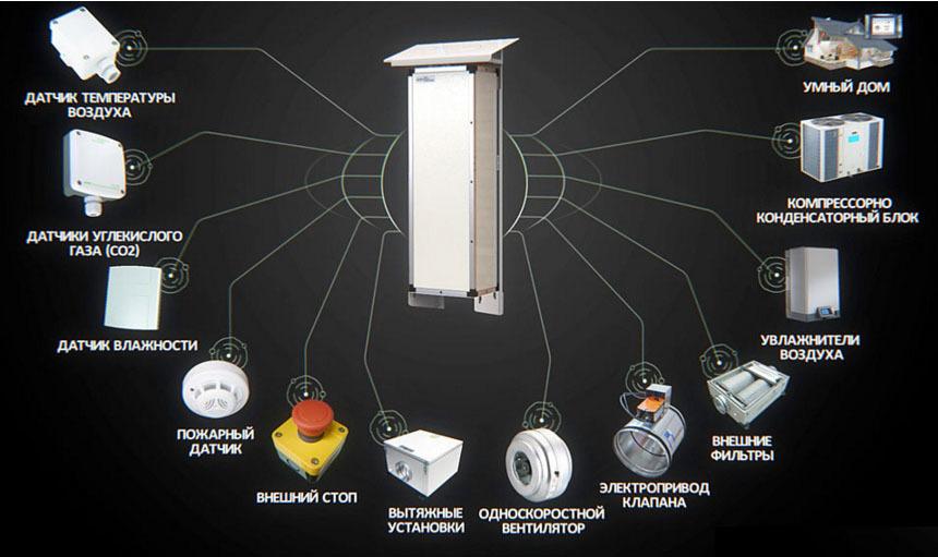 Возможности расширения приточной вентиляционной системы ПВУ-350 Zentec