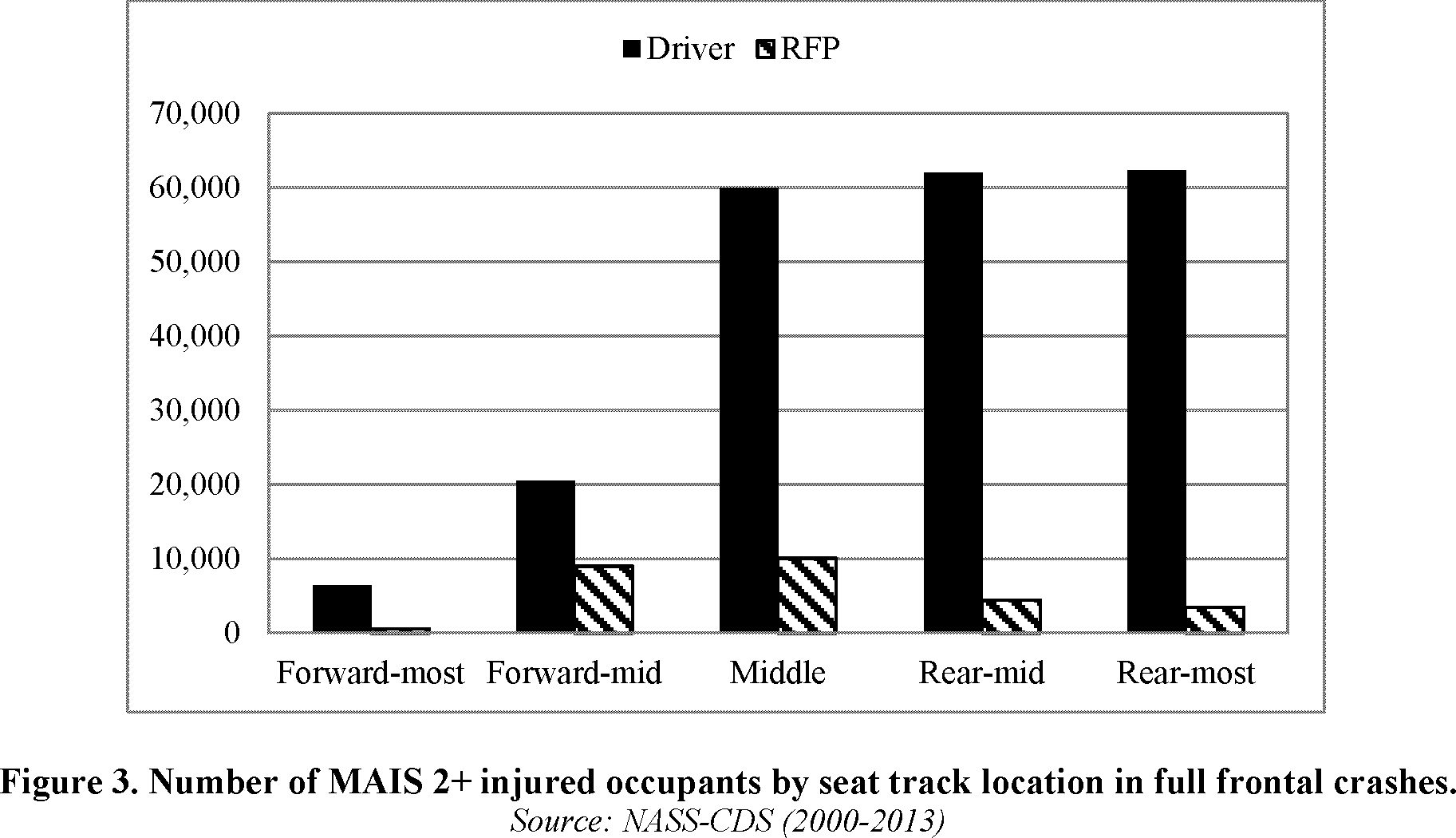 the appropriateness of potentially seating the right front passenger hiii 5f dummy in a position that is closer to or at the mid track location nhtsa
