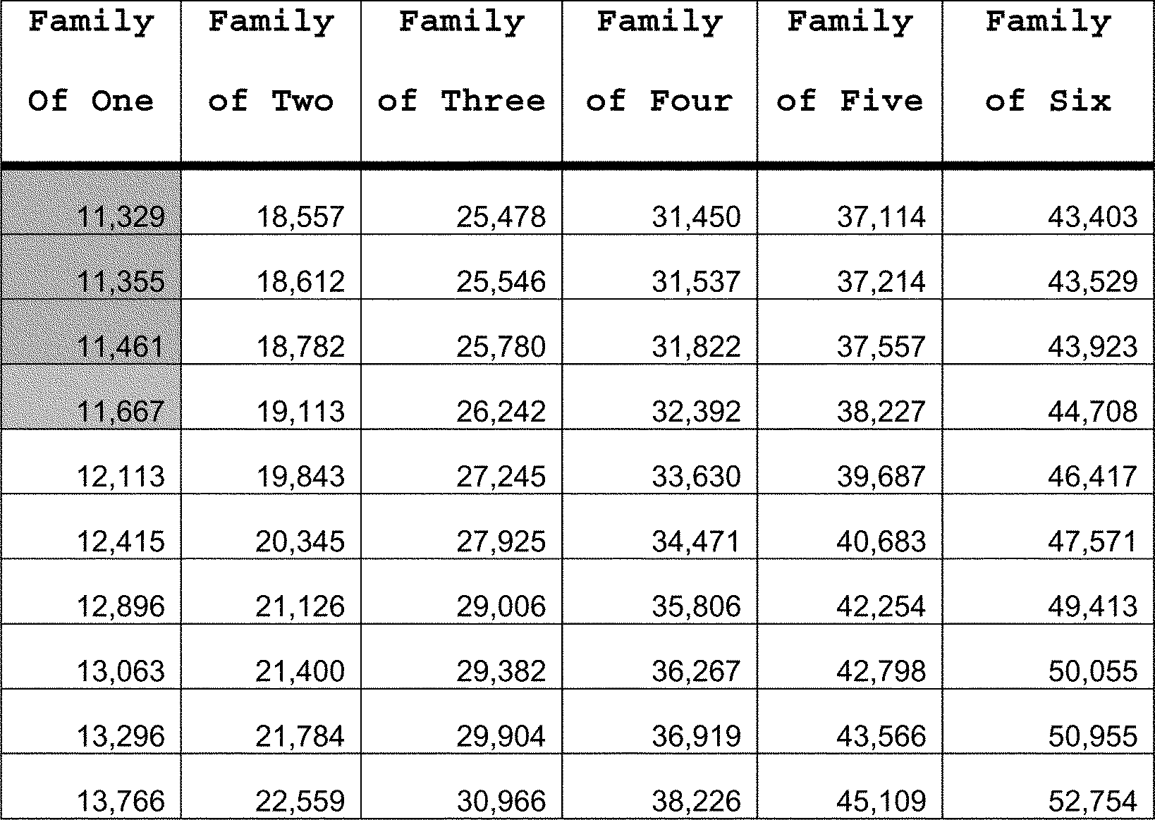 Nj familycare application nj - Table 4 70 Percent Of Updated 2015 Lower Living Standard Income Level Llsil By Family Size
