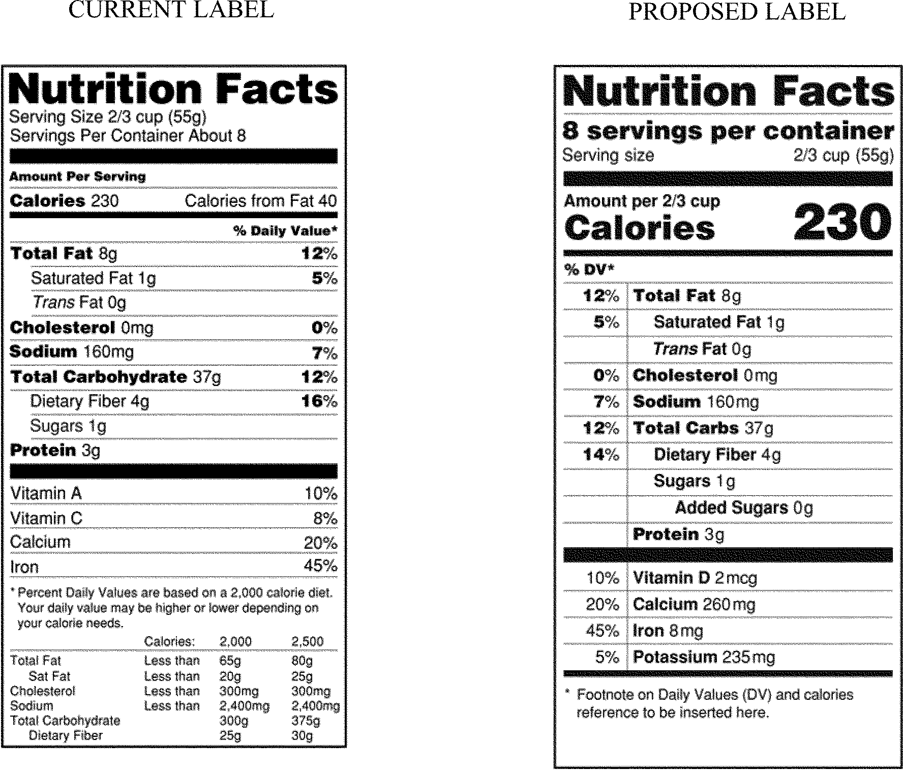 Federal register food labeling revision of the for Nutrition facts table template