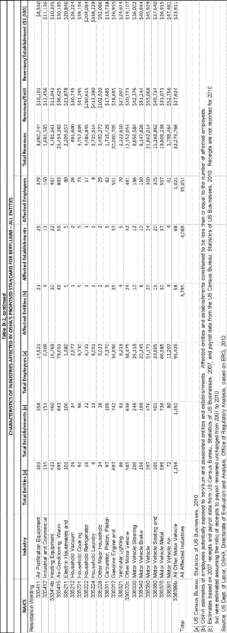 Federal Register Occupational Exposure To Beryllium And Item Safety0021 Basic Components Symbols In A Circuit Chart Compounds