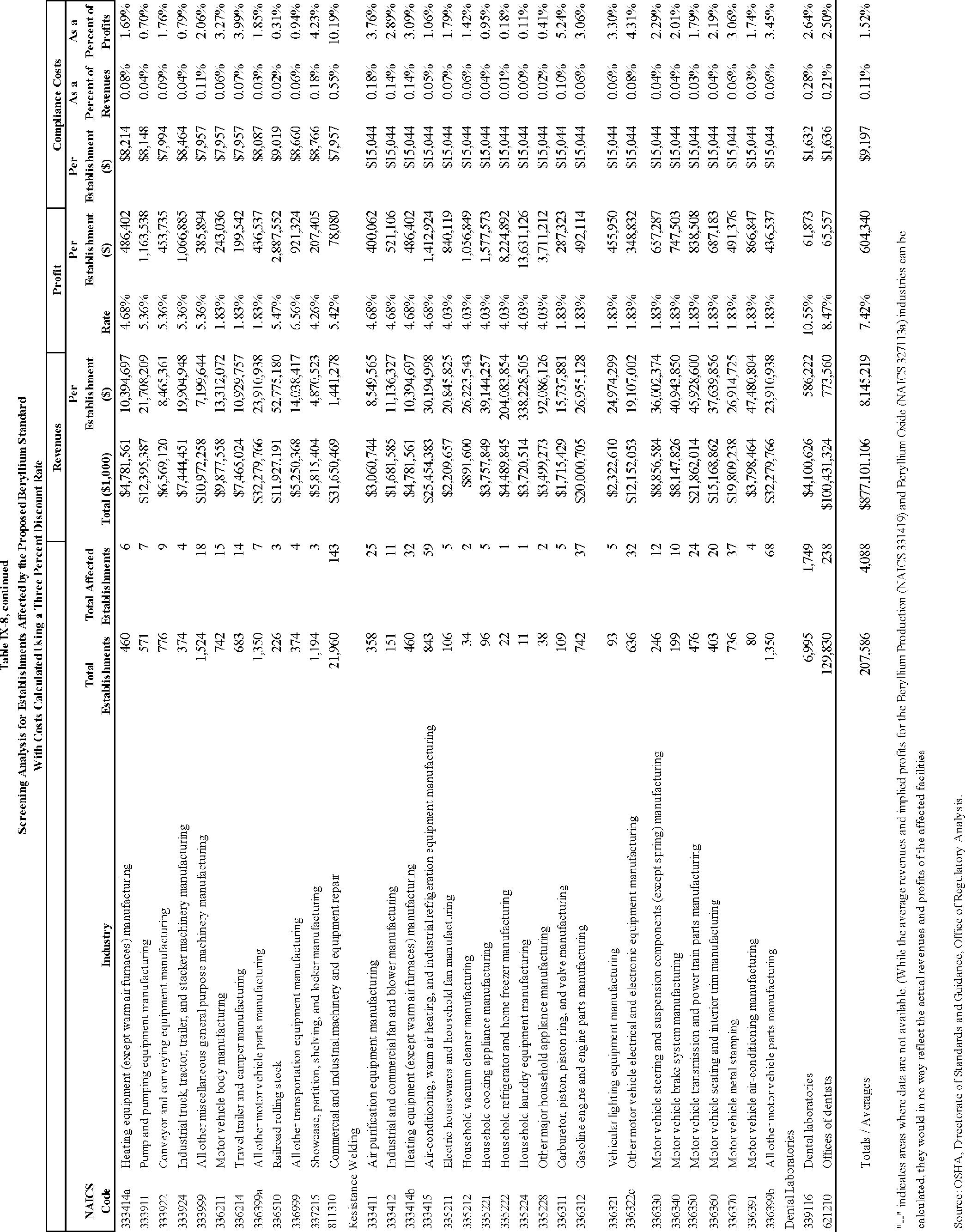 Federal Register Occupational Exposure To Beryllium And Beryllium