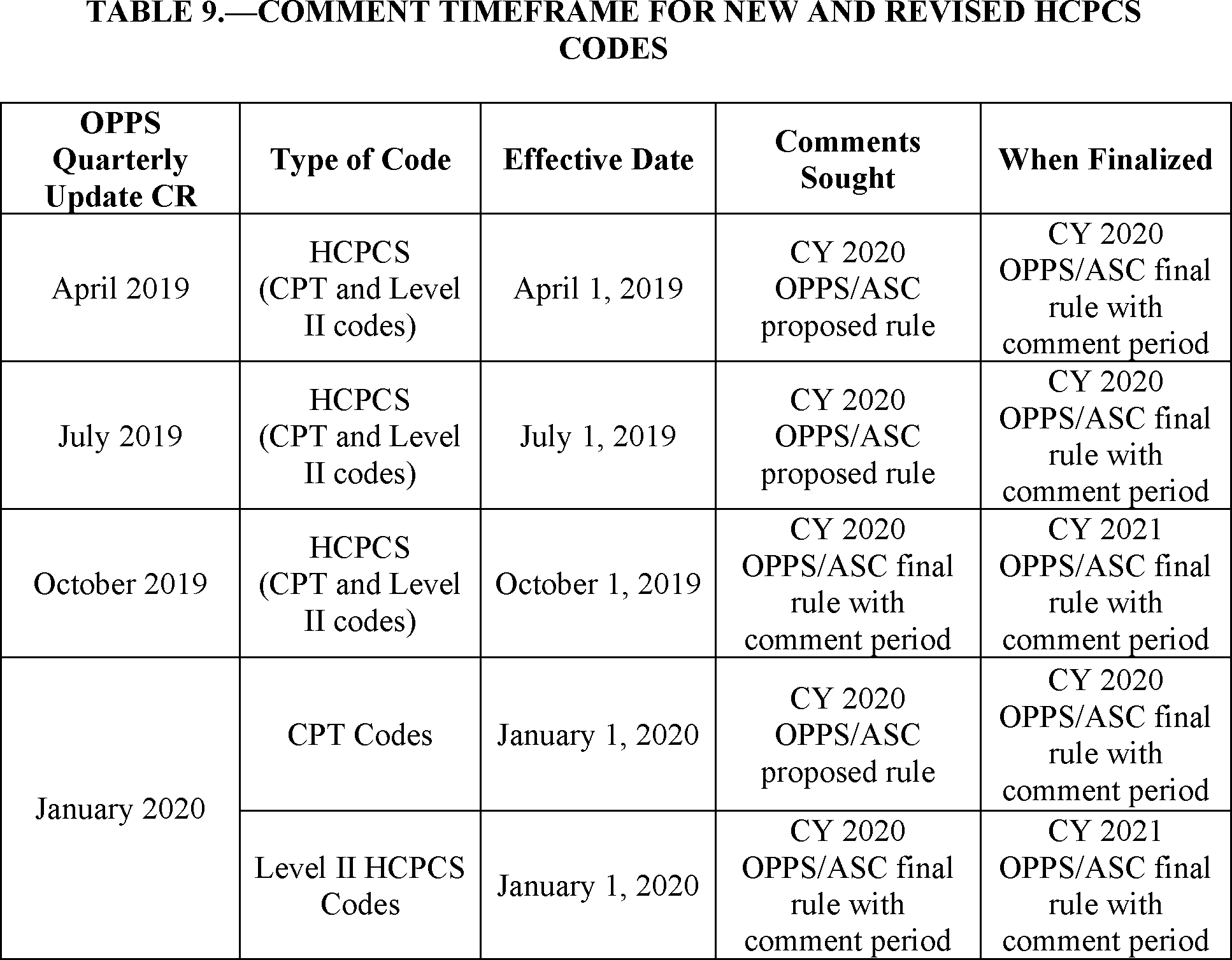 Cpt Modifiers List 2020.Federal Register Medicare Program Proposed Changes To