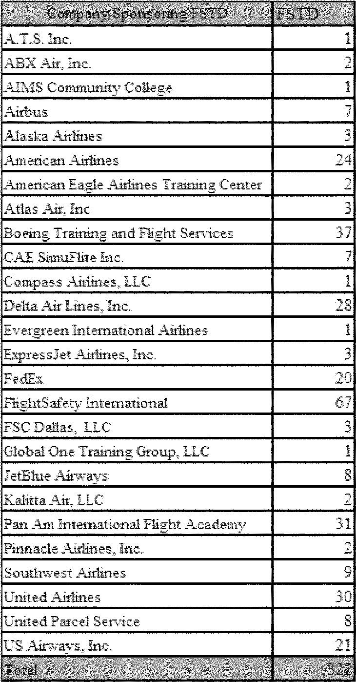 Federal register flight simulation training device to determine which of the 26 organizations listed in the previous table are small entities the faa consulted the us small business administration table 1betcityfo Image collections