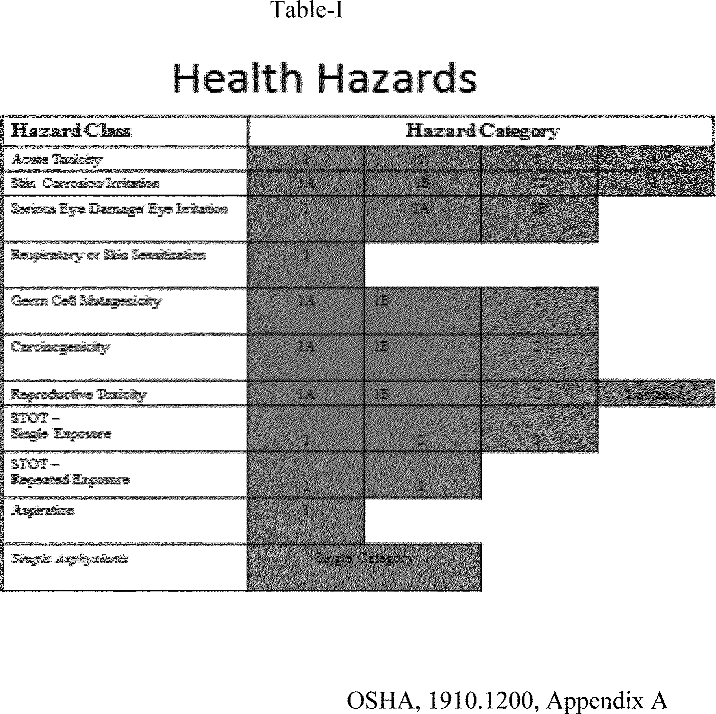 Federal Register Chemical Management And Permissible Exposure