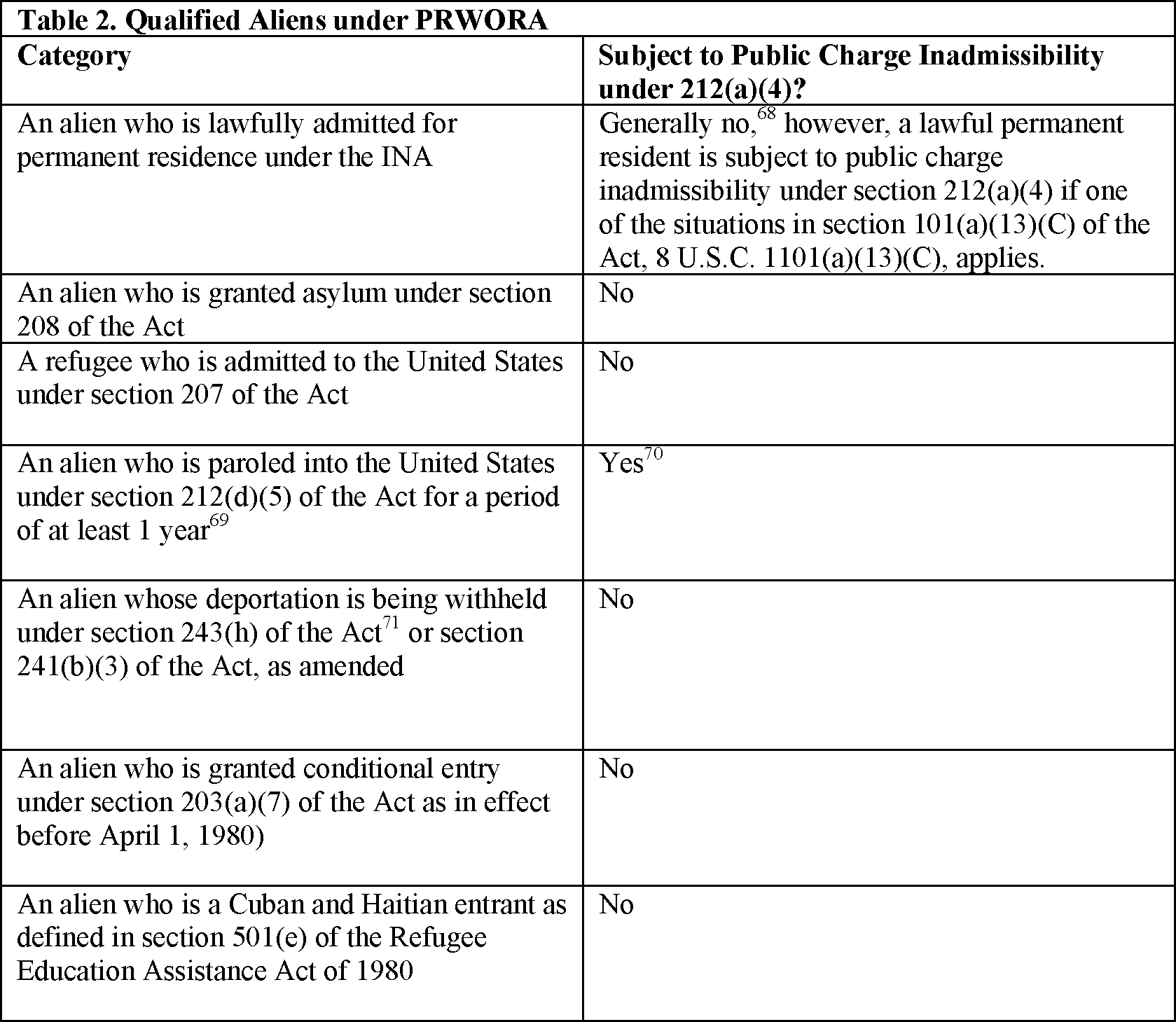 Federal Register Inadmissibility On Public Charge Grounds