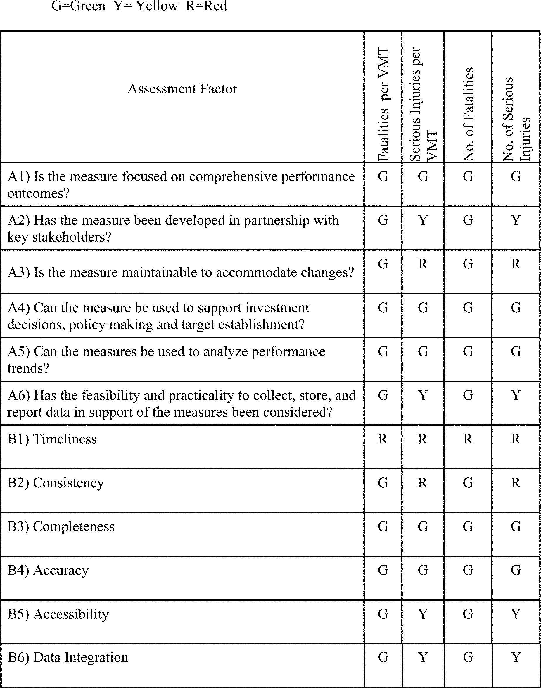 Perfect B. Assessment Of Selected Measures For The Highway Safety Improvement  Program  Performance Improvement Plan Definition