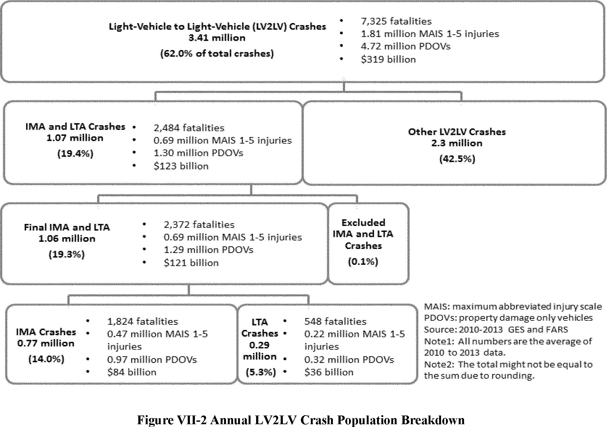 Federal register federal motor vehicle safety standards v2v communications