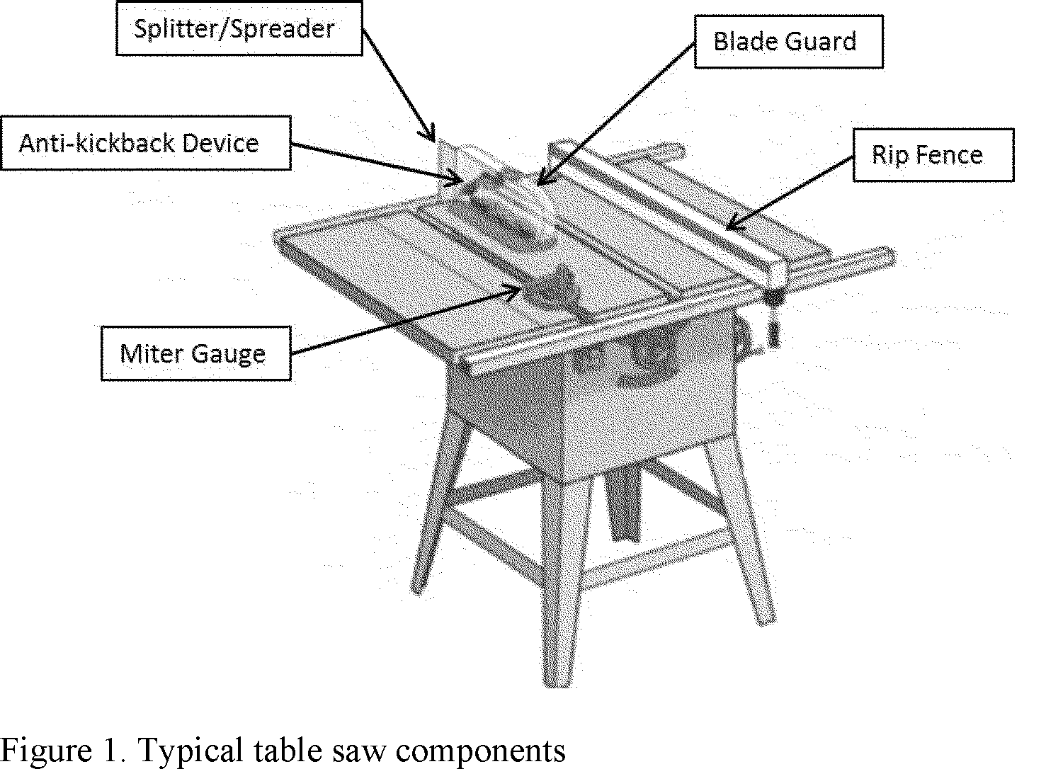Federal register safety standard addressing blade contact table saws generally fall into three product types bench saws contractor saws and cabinet saws although there is no exact dividing line the distinction greentooth Gallery