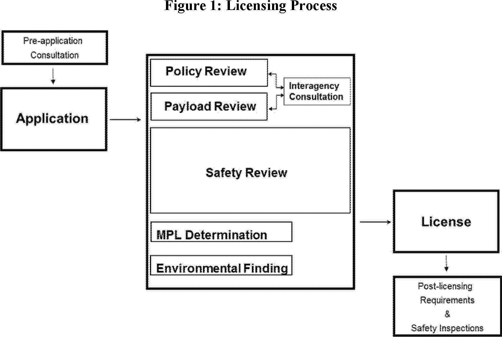 Federal Register :: Streamlined Launch and Reentry Licensing