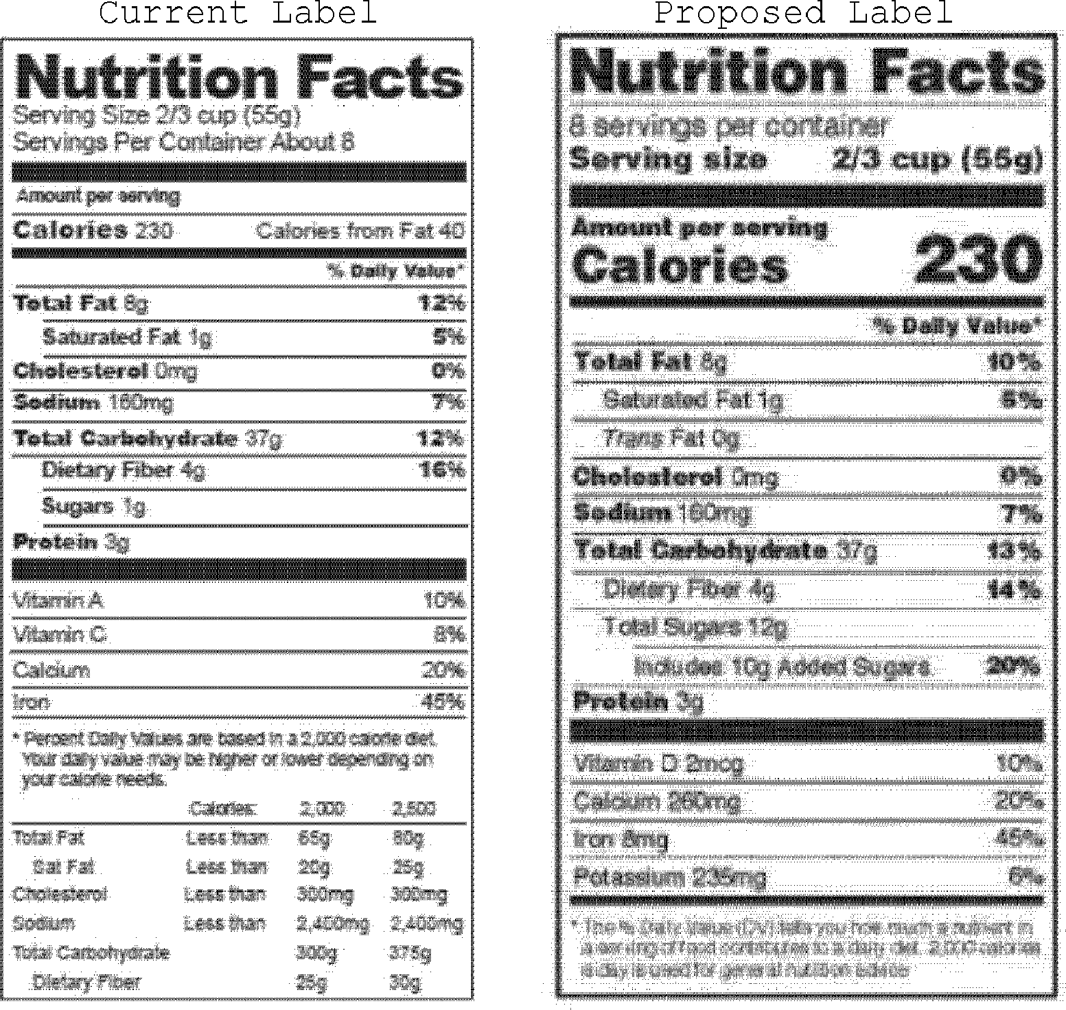 Federal Register :: Revision Of The Nutrition Facts Labels