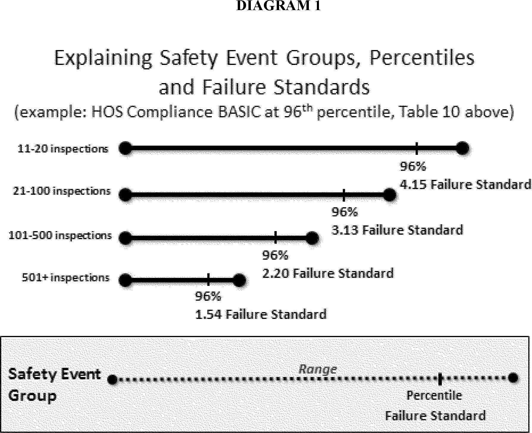 Federal Register Carrier Safety Fitness Determination 81 Ford F150 Gas Tank Diagram Saturday November 20th 2010 Docs The Above Shows That Establishing A Single Failure Standard Without Reference To Number Of Events Which Motor Is Exposed