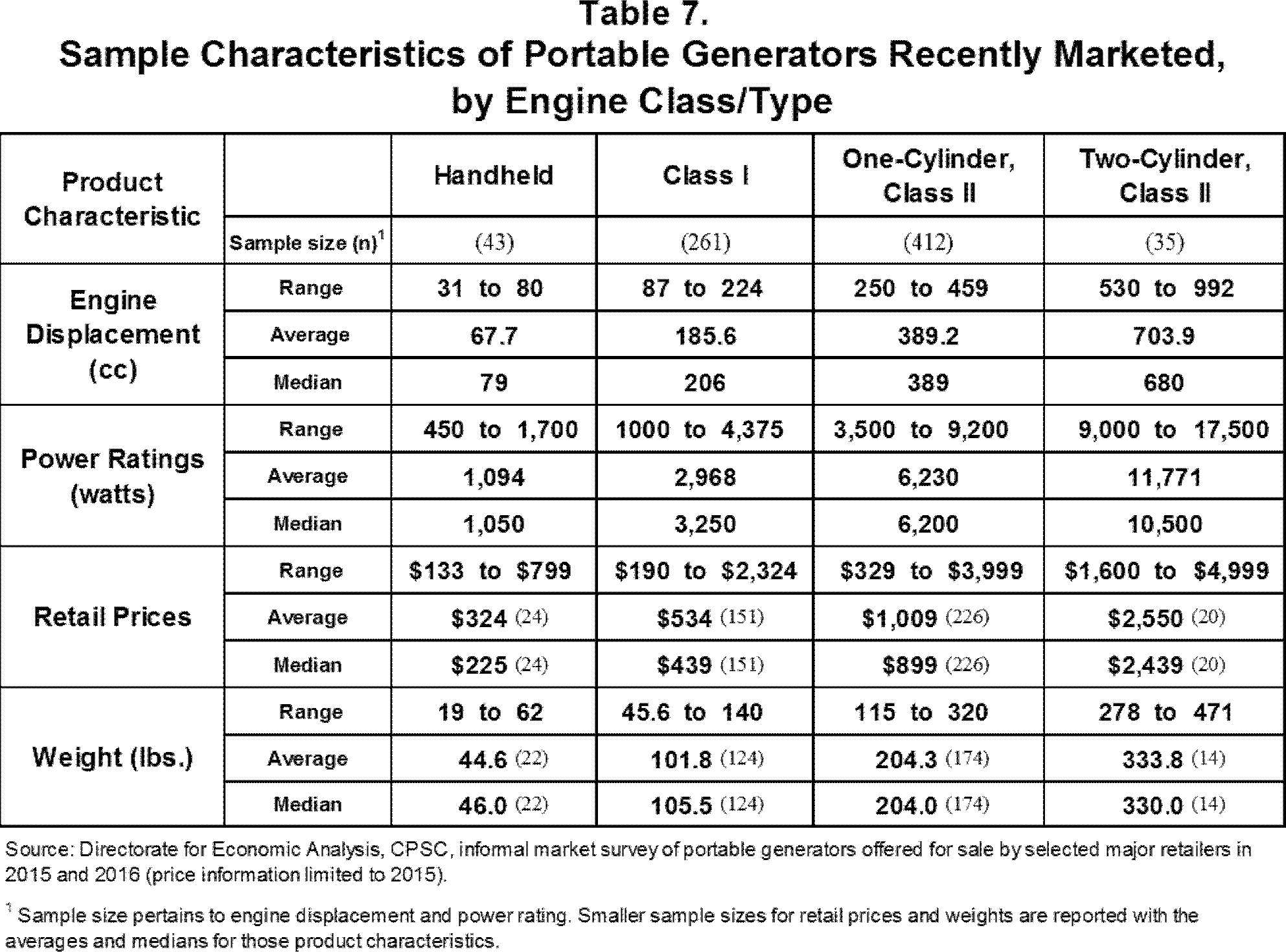 Federal Register Safety Standard for Portable Generators