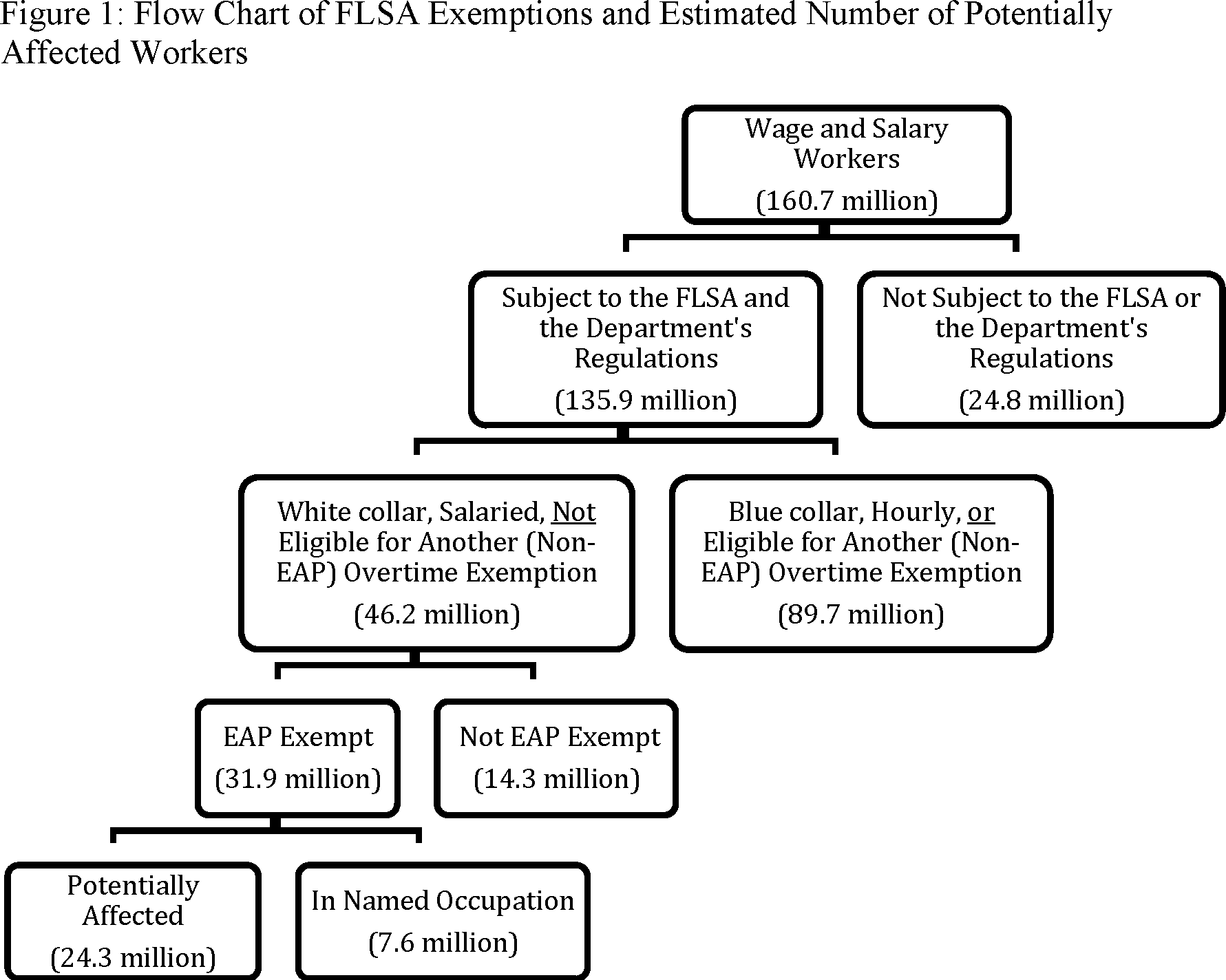 Federal Register :: Defining and Delimiting the Exemptions
