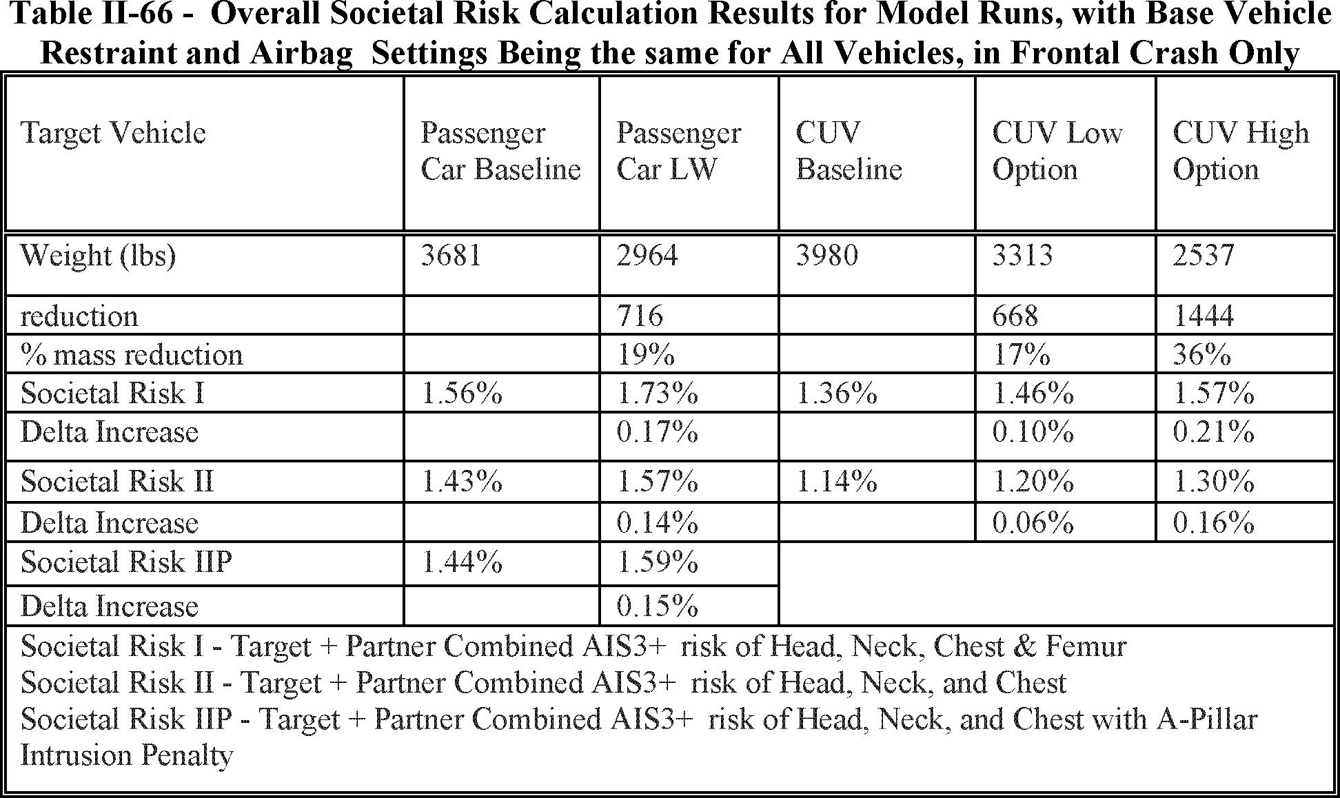 Federal Register :: The Safer Affordable Fuel-Efficient (SAFE ... on nissan battery diagram, nissan diesel conversion, nissan chassis diagram, nissan ignition key, nissan brakes diagram, nissan transaxle, nissan repair guide, nissan electrical diagrams, nissan radiator diagram, nissan fuel system diagram, nissan distributor diagram, nissan schematic diagram, nissan wire harness diagram, nissan repair diagrams, nissan engine diagram, nissan main fuse, nissan ignition resistor, nissan fuel pump, nissan suspension diagram, nissan body diagram,
