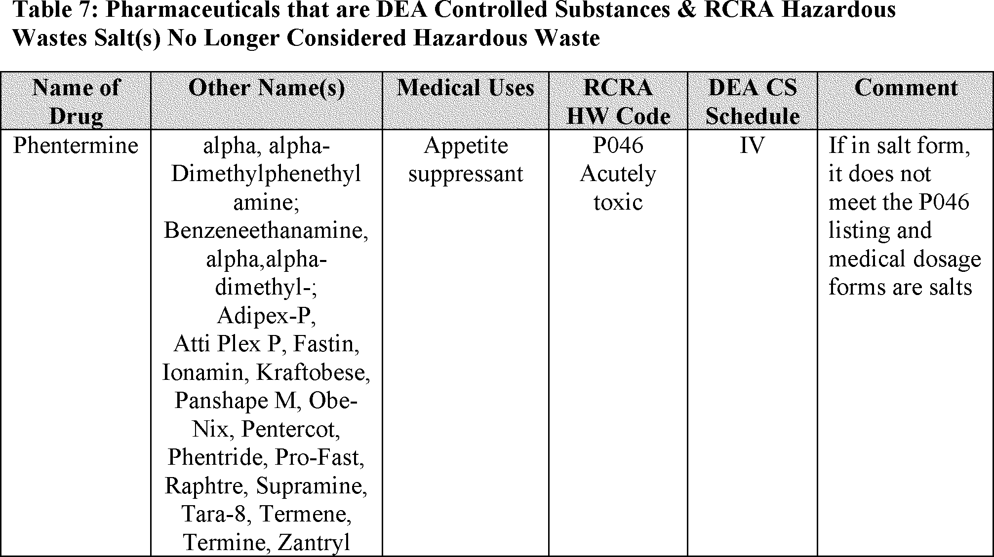 Image for Hazardous substance register template