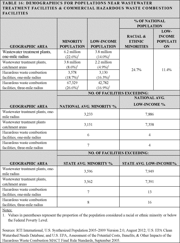 Start List of Subjects