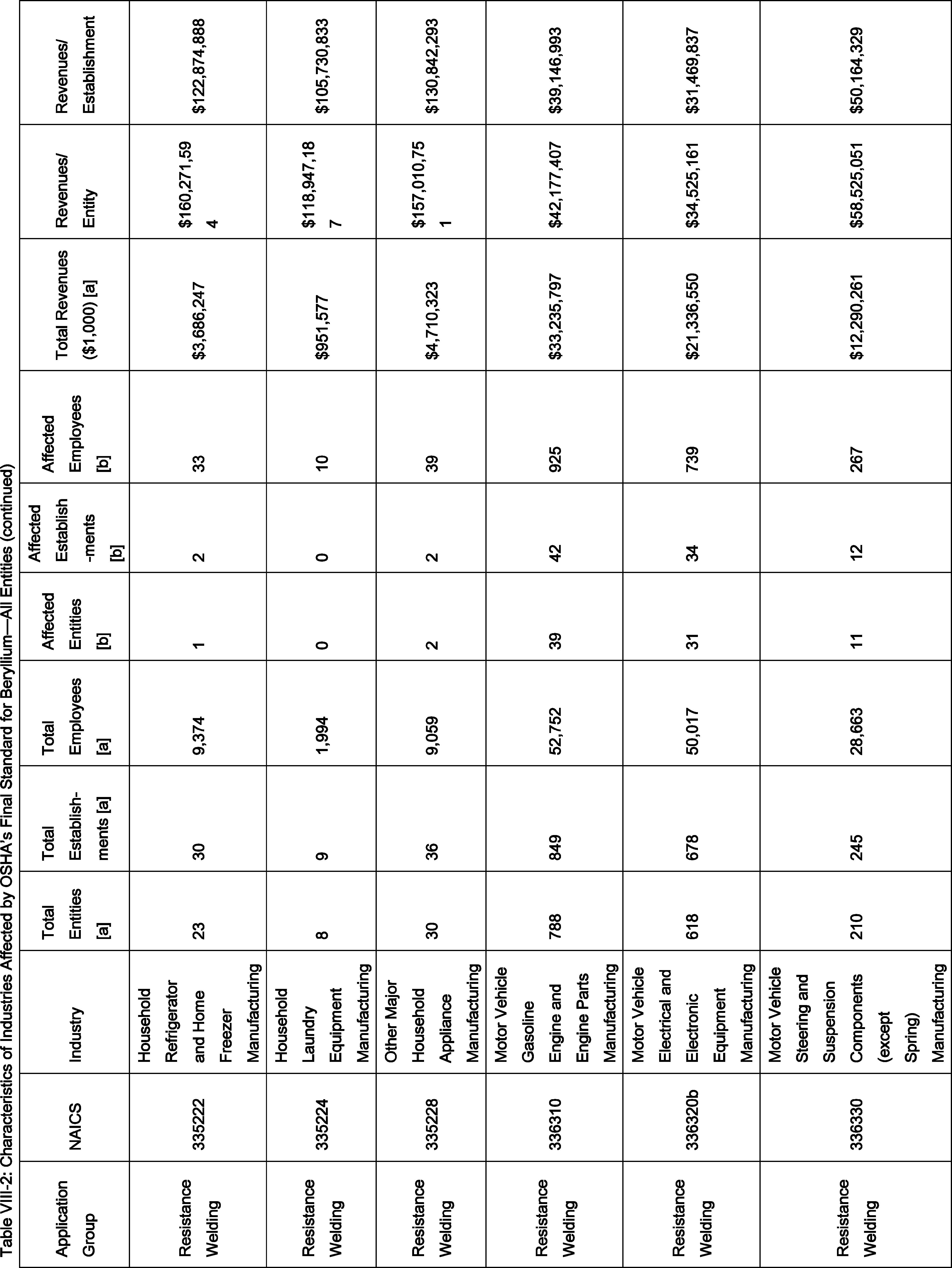 Federal Register Occupational Exposure to Beryllium