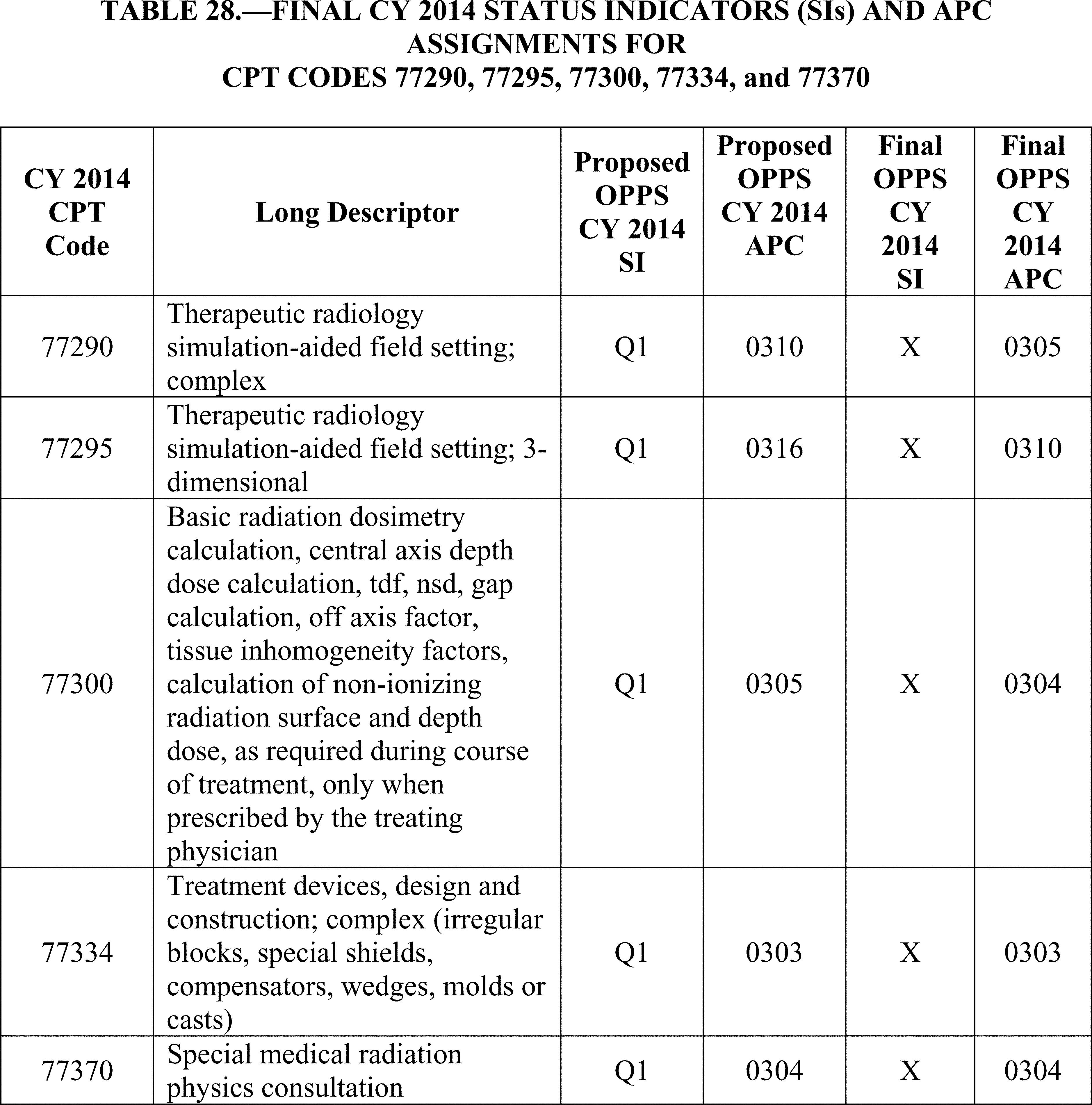 C Section Cpt Code: Billing Code 4120 1 C