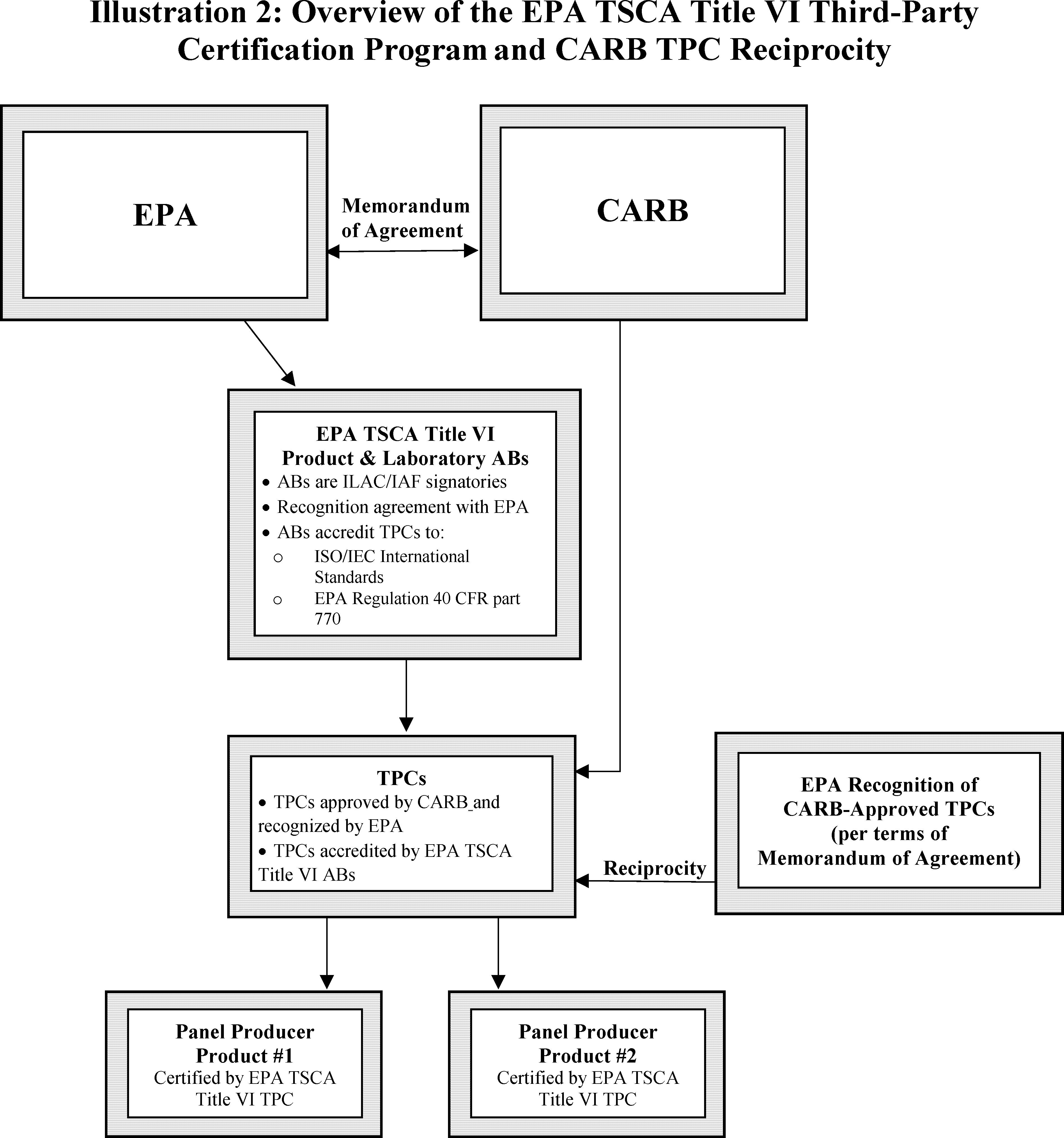 Federal Register Formaldehyde Emission Standards For Composite
