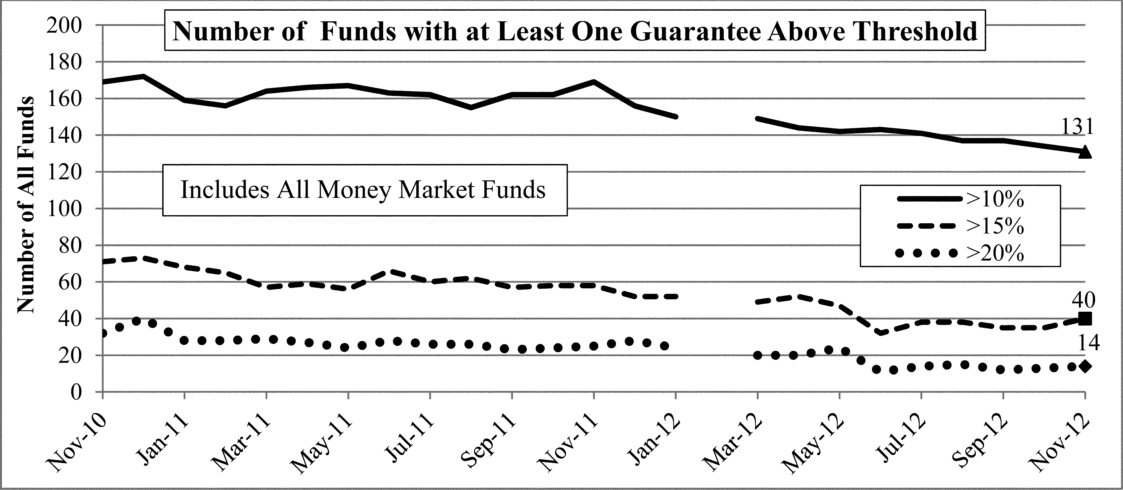 Federal Register :: Money Market Fund Reform; Amendments to Form PF