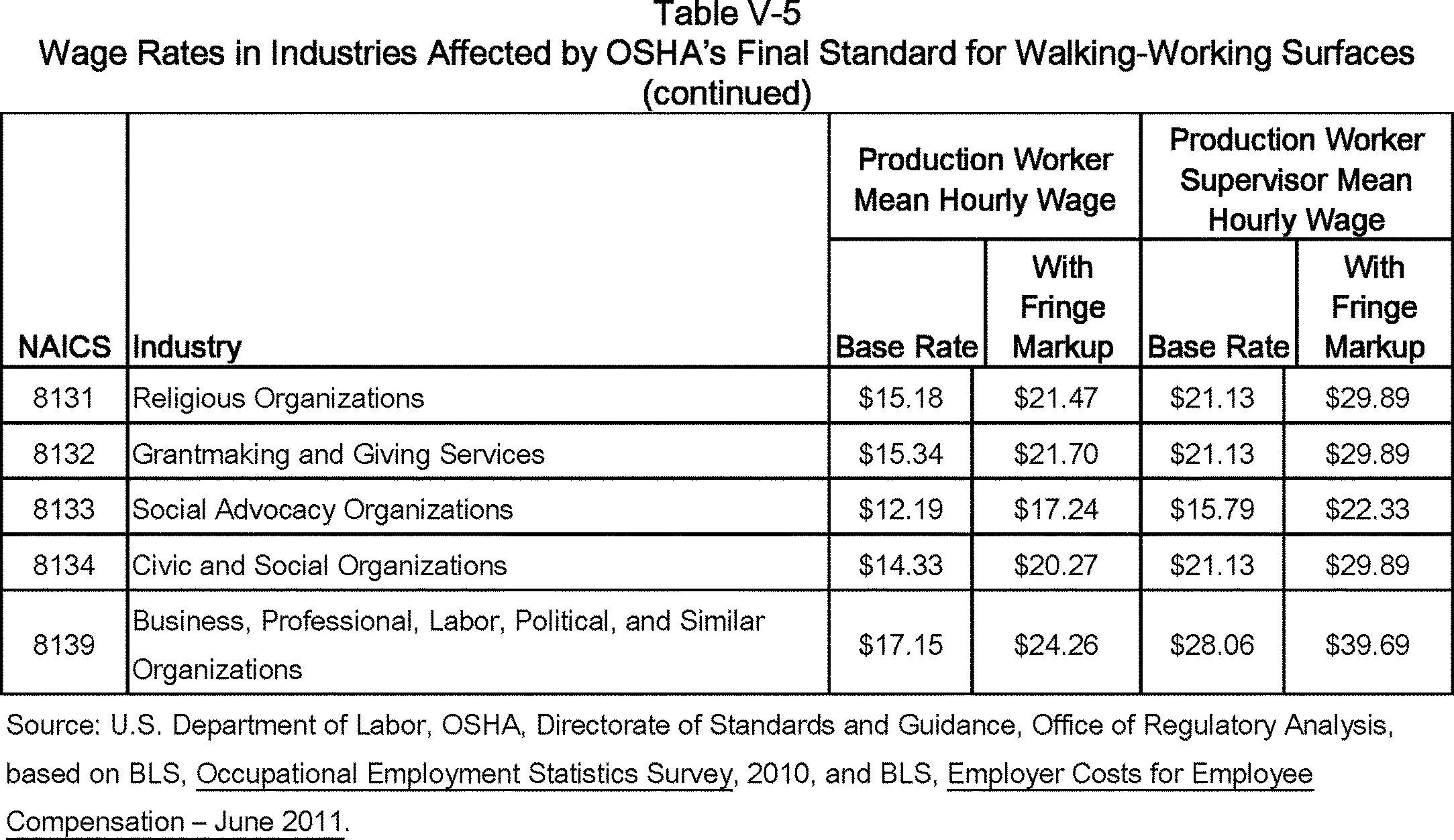 Federal Register :: Walking-Working Surfaces and Personal Protective ...