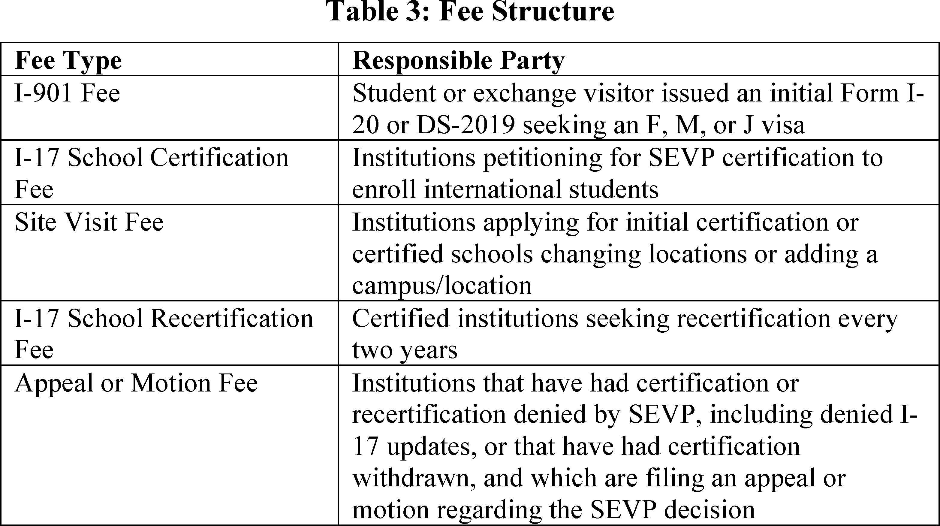 Federal Register :: Adjusting Program Fees for the Student