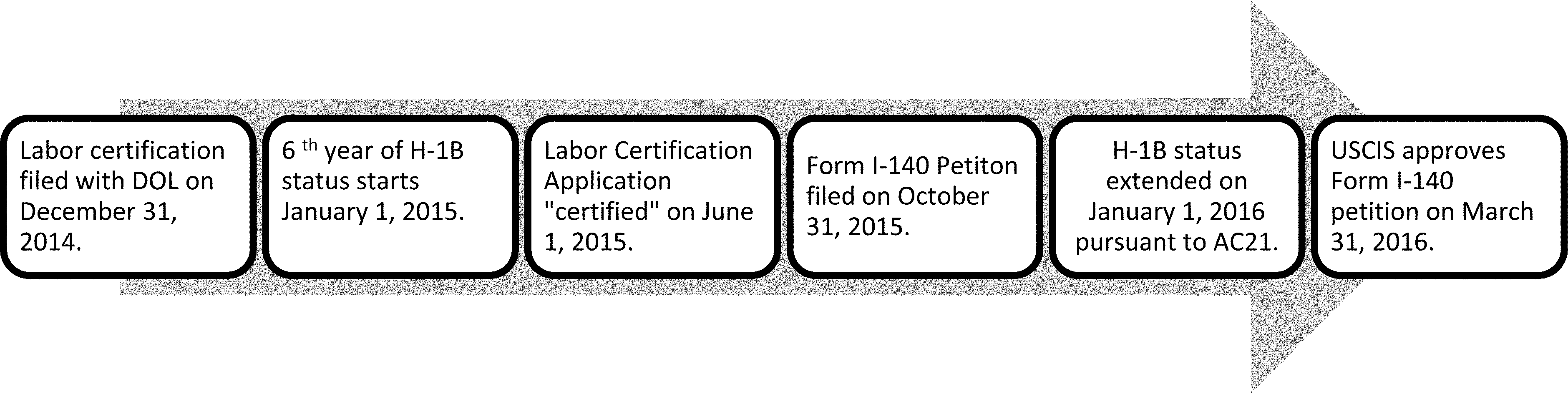 Federal Register :: Employment Authorization for Certain H-4