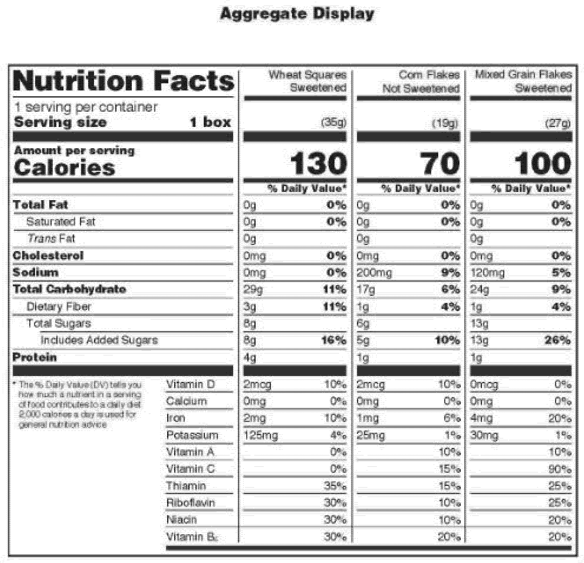 Federal Register :: Food Labeling: Revision of the Nutrition and ...