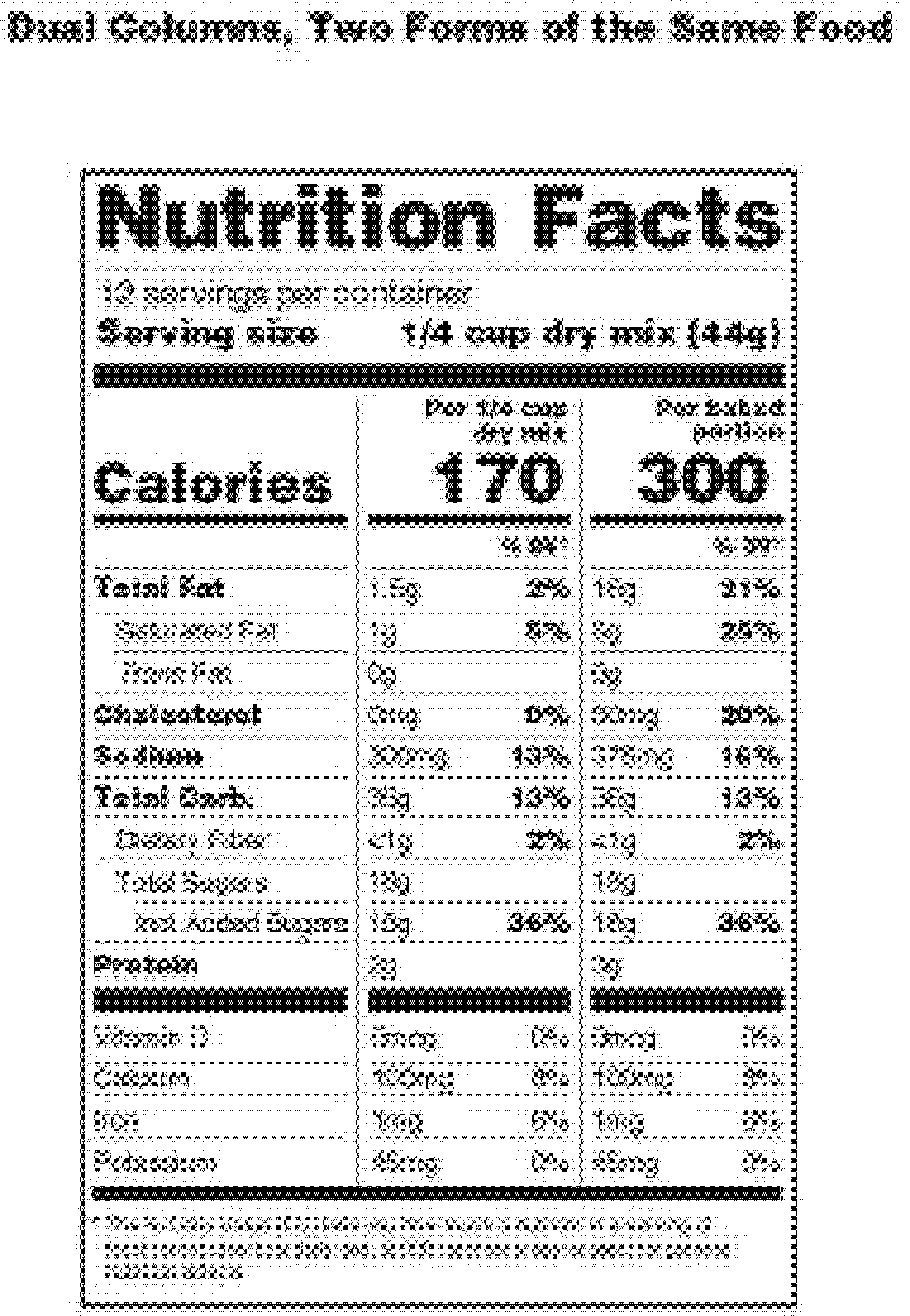Fast Food Nutrition Data