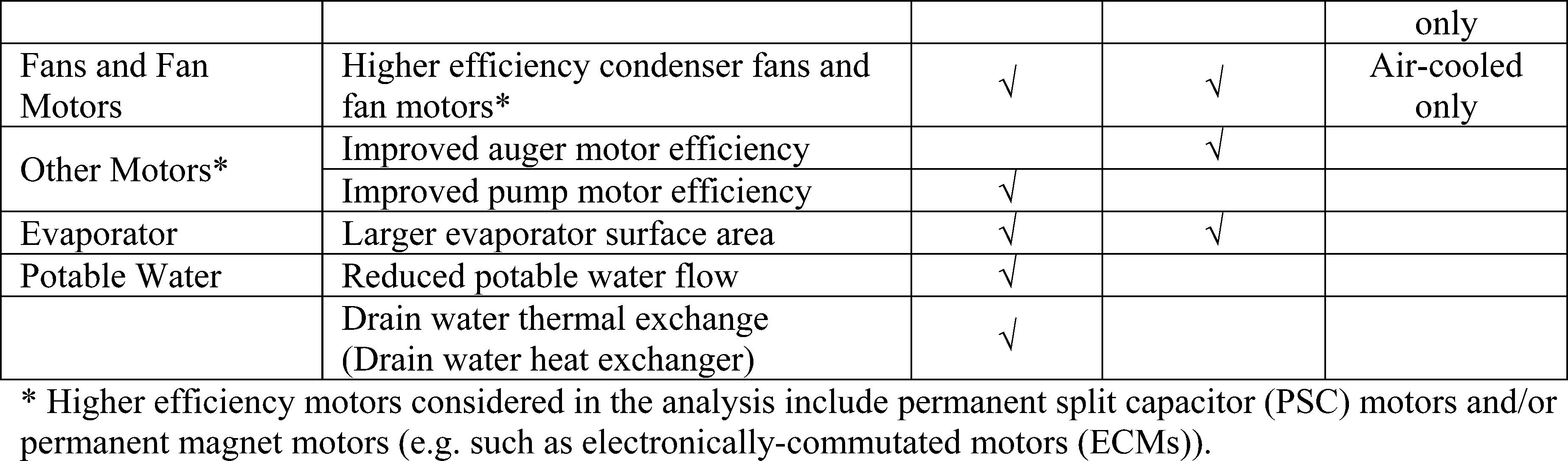 Federal Register Energy Conservation Program Energy