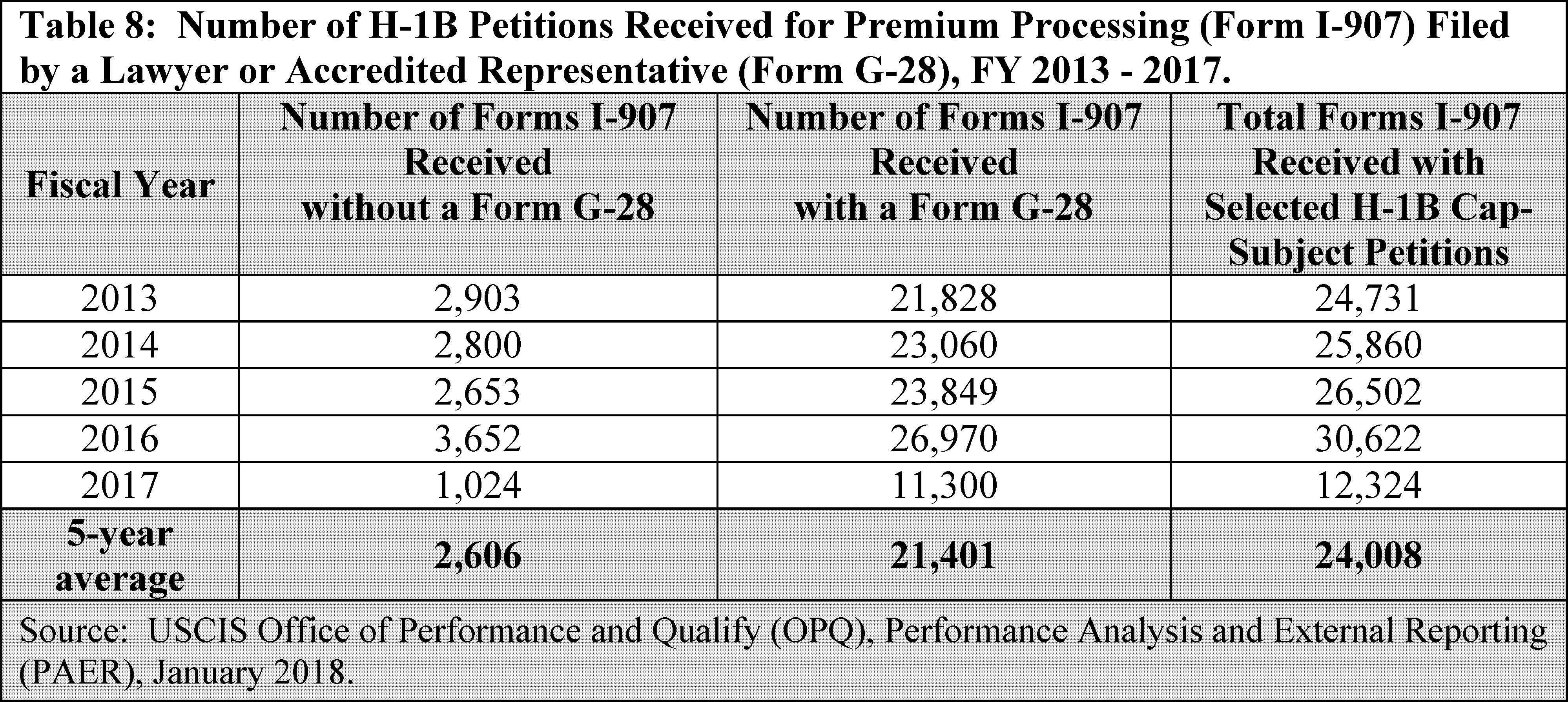 Federal Register :: Registration Requirement for Petitioners Seeking
