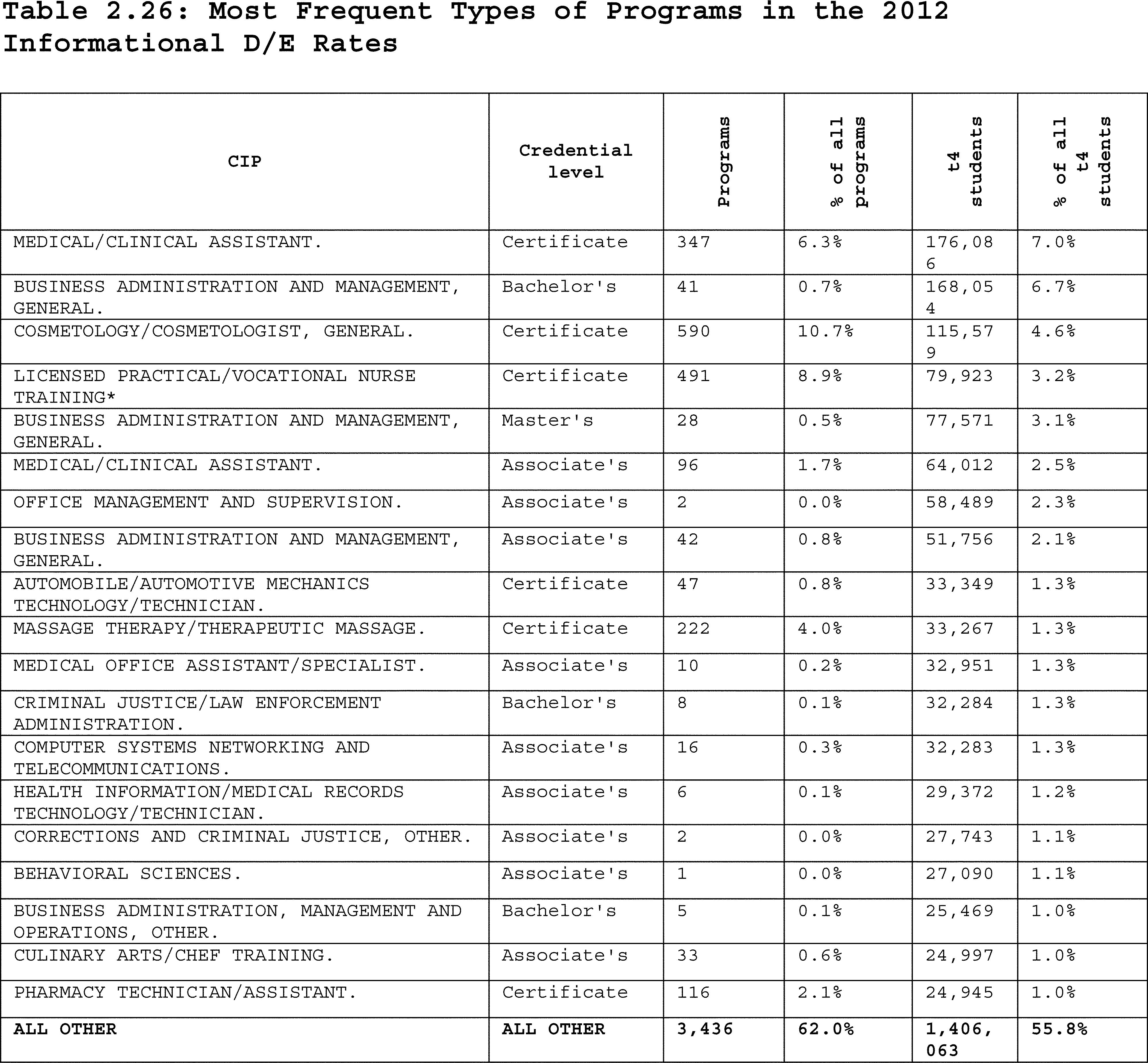 Federal Register Program Integrity Gainful Employment