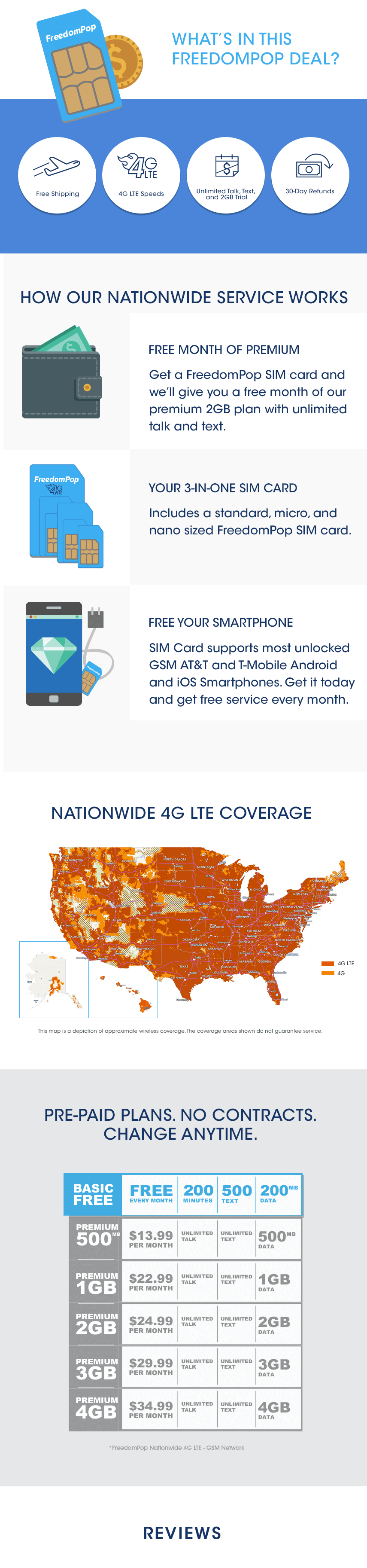 100% Free Talk, Text, & Data w/ 4G LTE GSM Sim Card - FreedomPop