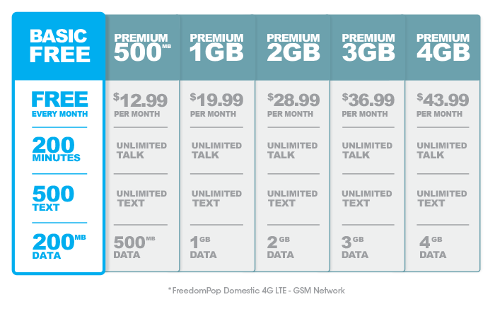 freedompop-us-gsm-plans