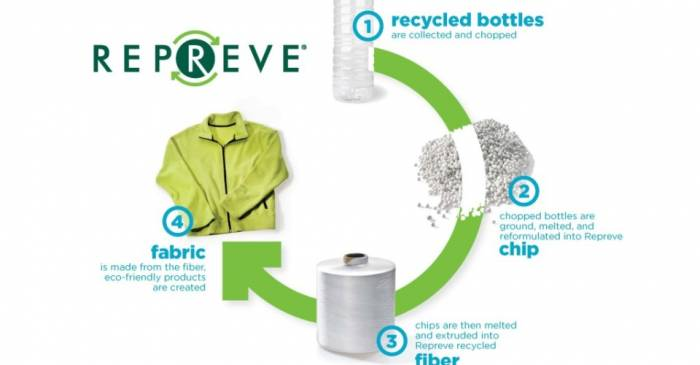 Repreve recycling 1
