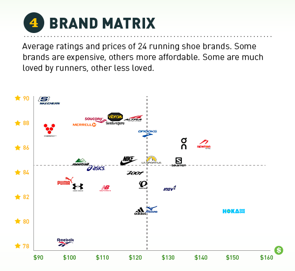 price vs quality