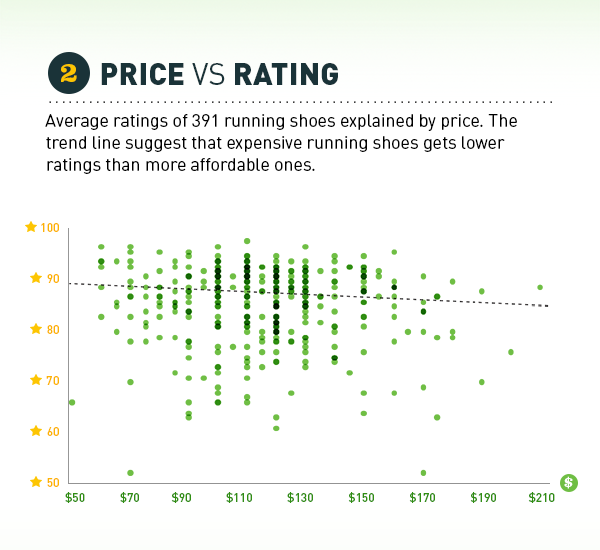 price vs rating