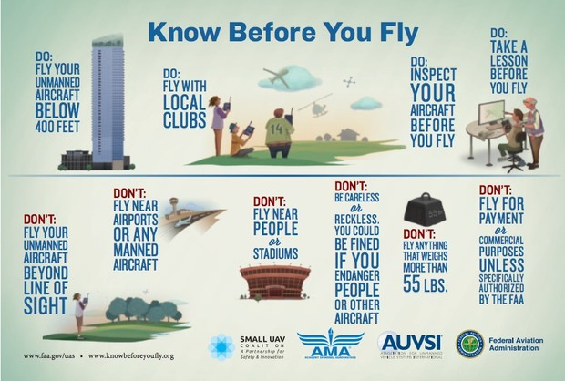 Know Before You Fly Drones